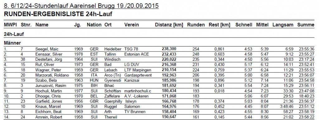 24h Lauf Brugg Rangliste